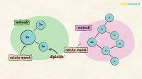 Recapitulare. Diviziunea celulară indirectă